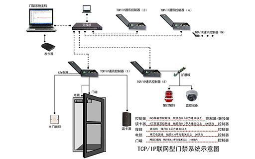微耕联网门禁系统